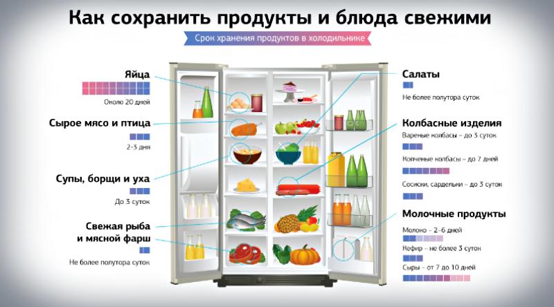 как разместить продукты в холодильнике